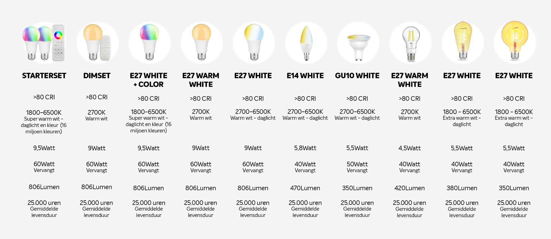 Verschillende timt slimme LED lampen
