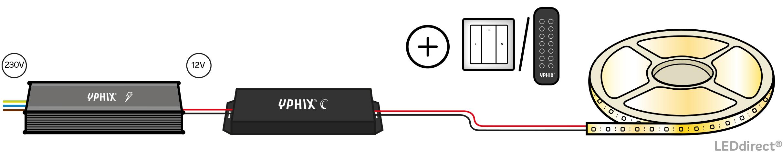 LED strip met 5 zone afstandsbediening
