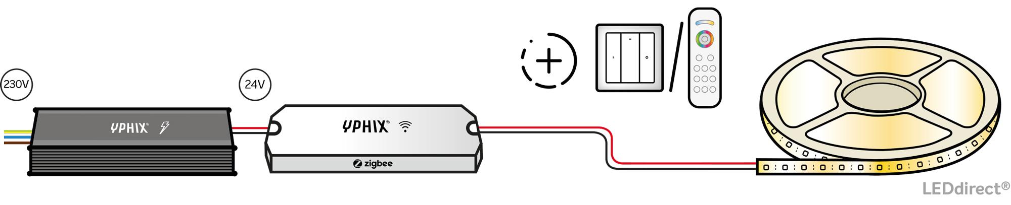 LED strip met Zigbee bestuurd